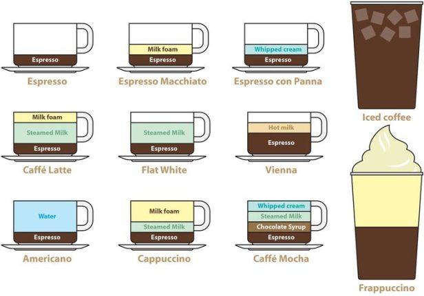 espresso based coffee drinks